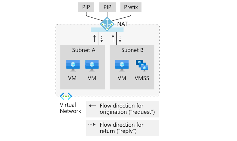 Azure Virtual Network NAT Gateway